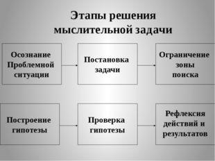 Этапы решения мыслительной задачи Осознание Проблемной ситуации Ограничение з