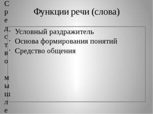 Функции речи (слова) Условный раздражитель Основа формирования понятий Средст