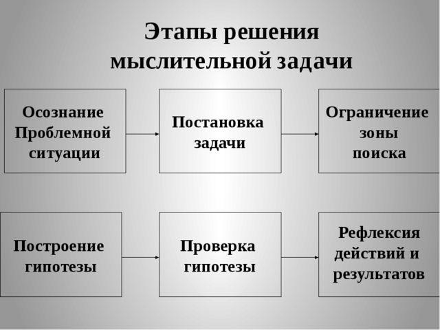 Этапы решения мыслительной задачи Осознание Проблемной ситуации Ограничение з...
