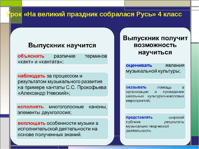 Урок «На великий праздник собралася Русь» 4 класс