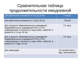 Сравнительная таблица продолжительности ежедневной работы для разных категори