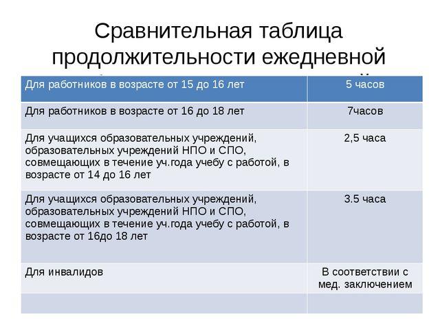 Сравнительная таблица продолжительности ежедневной работы для разных категори...