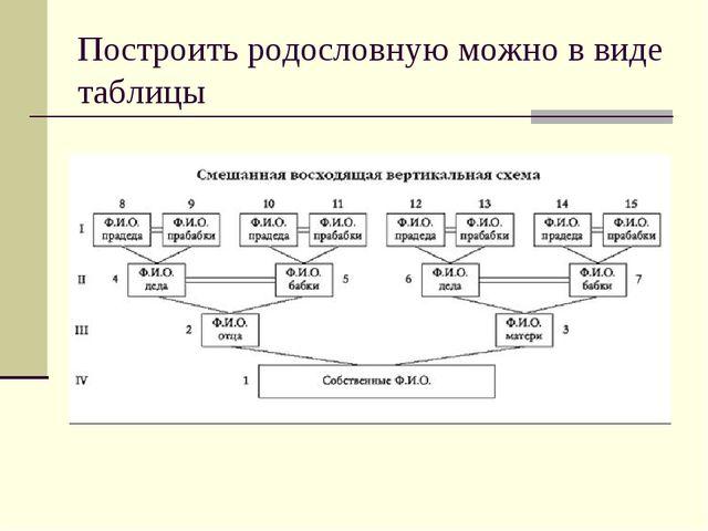 Построить родословную можно в виде таблицы