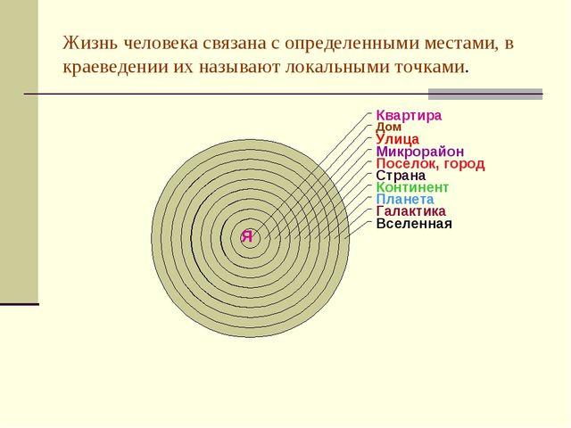 Жизнь человека связана с определенными местами, в краеведении их называют лок...