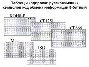 Таблицы кодировки русскоязычных символов код обмена информации 8-битный КОИ8-
