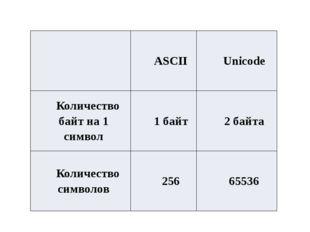 ASCII Unicode Количество байт на 1 символ 1 байт 2 байта Количество символов