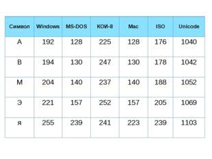 Символ Windows MS-DOS КОИ-8 Mac ISO Unicode А 192 128 225 128 176 1040 В 194