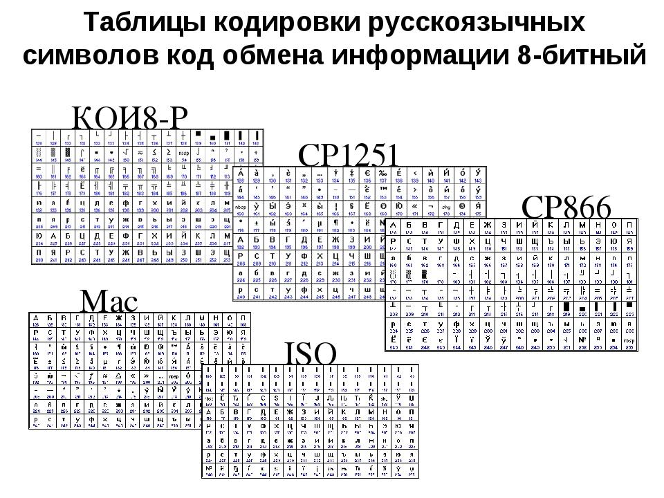 Таблицы кодировки русскоязычных символов код обмена информации 8-битный КОИ8-...