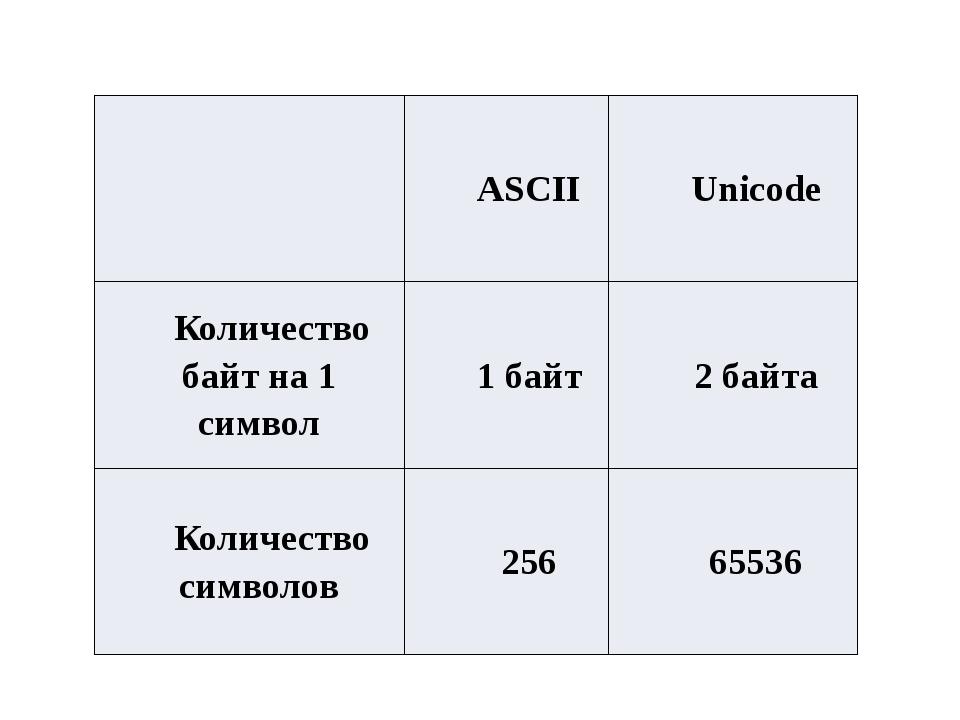 ASCII Unicode Количество байт на 1 символ 1 байт 2 байта Количество символов...