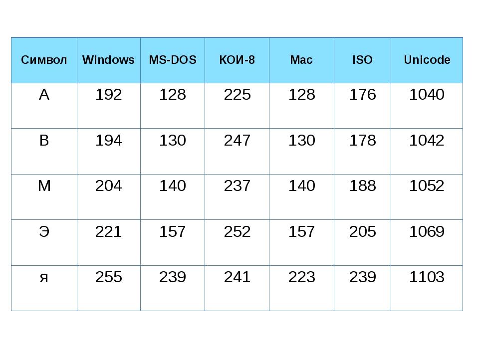 Символ Windows MS-DOS КОИ-8 Mac ISO Unicode А 192 128 225 128 176 1040 В 194...