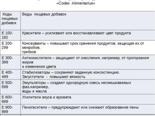 Таблица 4.Классификация пищевых добавок в системе «Codex Alimentarius» Коды п