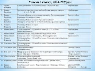 Успехи 5 класса, 2014-2015уч.г. 1.Дудник ВалентинаПубликация в газету «Сель