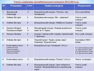 Участь у районних, республіканських конкурсах 2013-2014 н.р. №УчасникиКлас