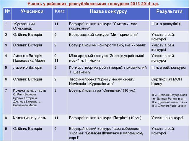 Участь у районних, республіканських конкурсах 2013-2014 н.р. №УчасникиКлас...