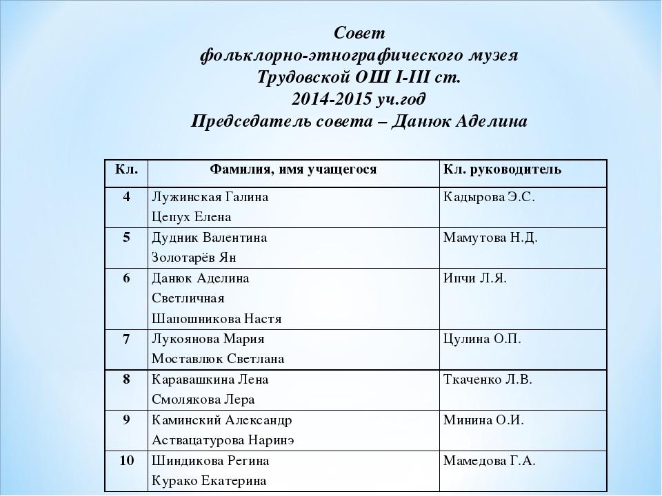 Совет фольклорно-этнографического музея Трудовской ОШ І-ІІІ ст. 2014-2015 уч....