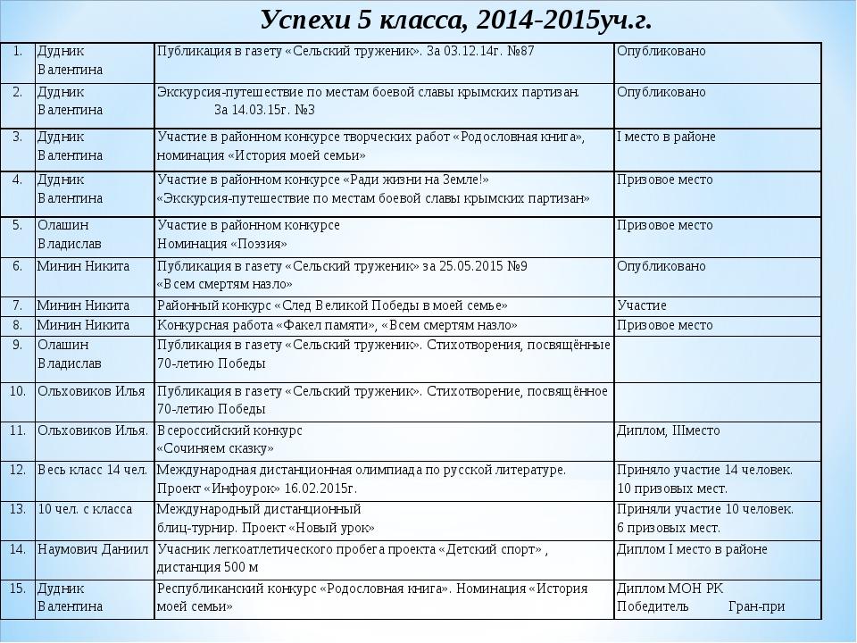 Успехи 5 класса, 2014-2015уч.г. 1.Дудник ВалентинаПубликация в газету «Сель...