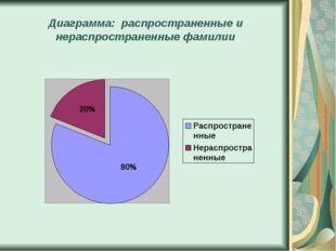 Диаграмма: распространенные и нераспространенные фамилии