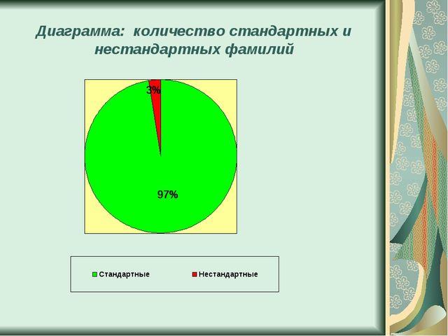 Диаграмма: количество стандартных и нестандартных фамилий