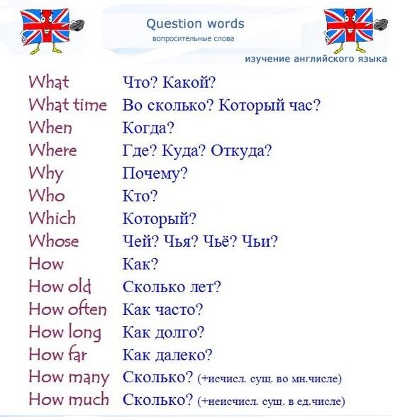 Где я нахожусь сейчас по-английски