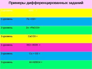 Примеры дифференцированных заданий 2-уровеньH2O = 1-уровеньFe +O2= 2-уровеньZ