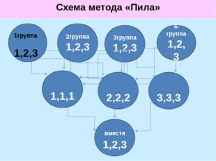 Схема метода «Пила» 2группа 1,2,3 4-группа 1,2,3 3группа 1,2,3 1группа 1,2,3