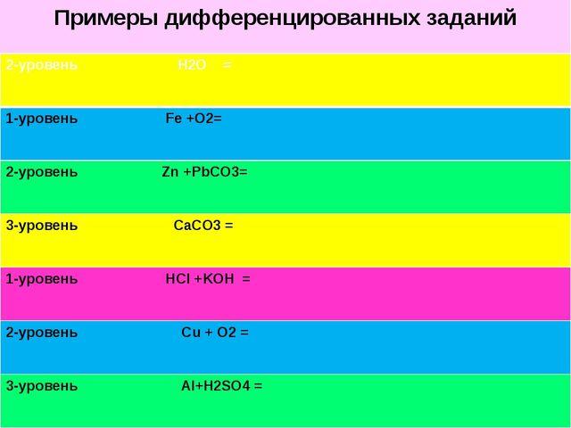 Примеры дифференцированных заданий 2-уровеньH2O = 1-уровеньFe +O2= 2-уровеньZ...