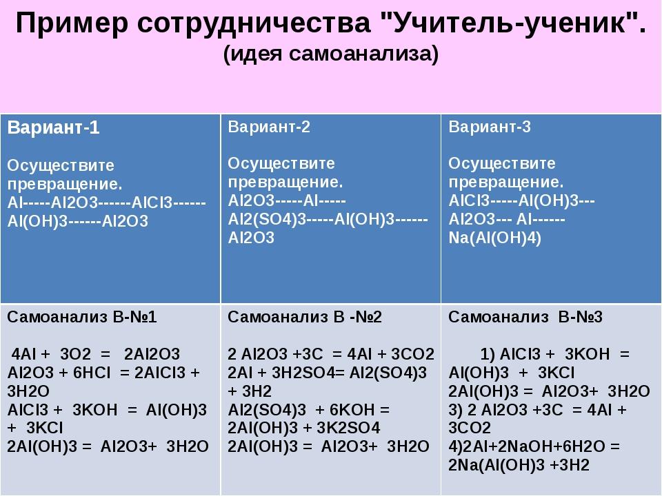"""Пример сотрудничества """"Учитель-ученик"""". (идея самоанализа) Вариант-1  Осущес..."""
