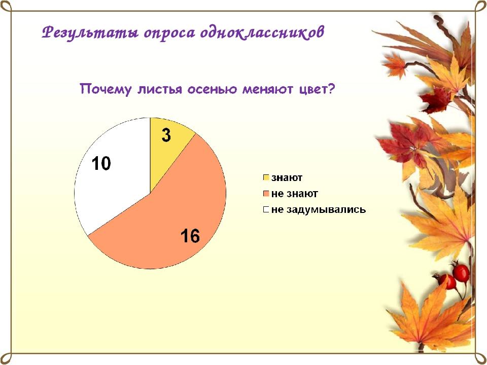 Результаты опроса одноклассников