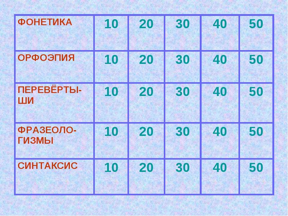 ФОНЕТИКА1020304050 ОРФОЭПИЯ 1020304050 ПЕРЕВЁРТЫ-ШИ 1020304050...