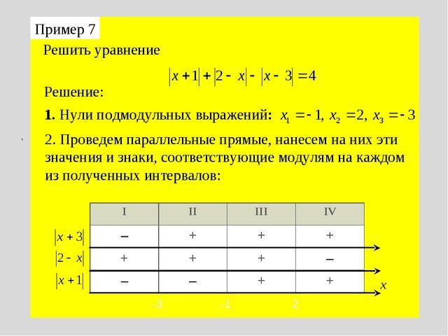 Пример 7 Решение: Решить уравнение 1. Нули подмодульных выражений: 2. Проведе...