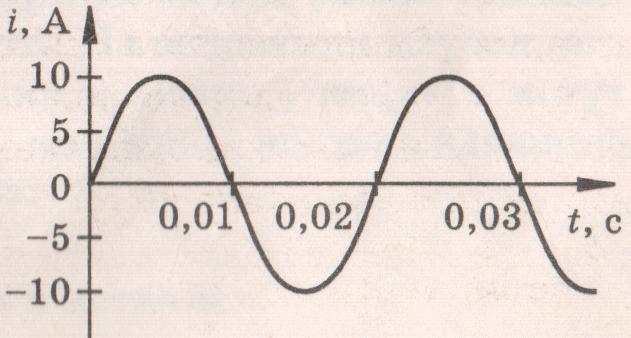 Контрольная работа по теме Электромагнитное поле  С hello html 2d10f632 png