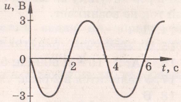 Контрольная работа по теме Электромагнитное поле  Н hello html m4a6f94c2 png