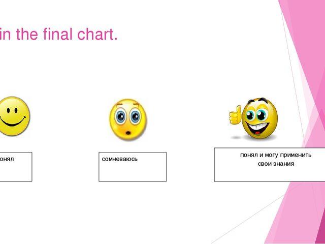 Fill in the final chart. понял сомневаюсь понял и могу применить свои знания