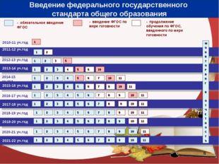 * 2010-11 уч.год 2011-12 уч.год - обязательное введение ФГОС - введение ФГОС
