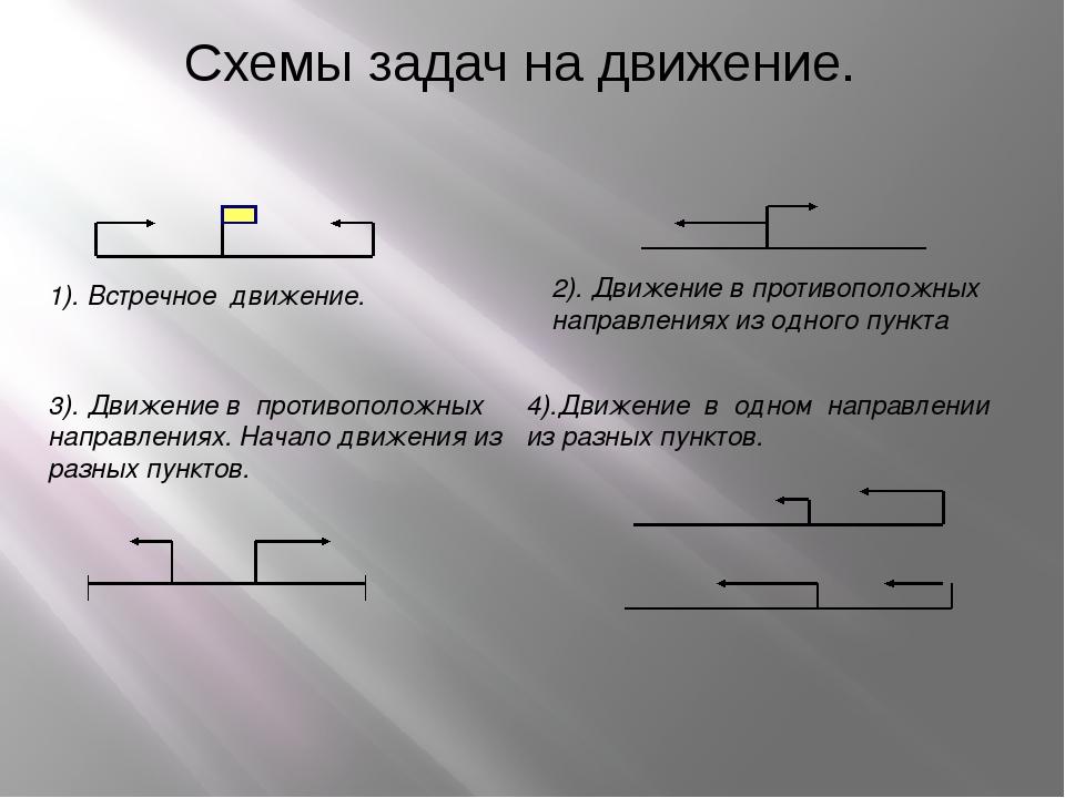 Cхемы задач на движение. 1). Встречное движение. 3). Движение в противоположн...