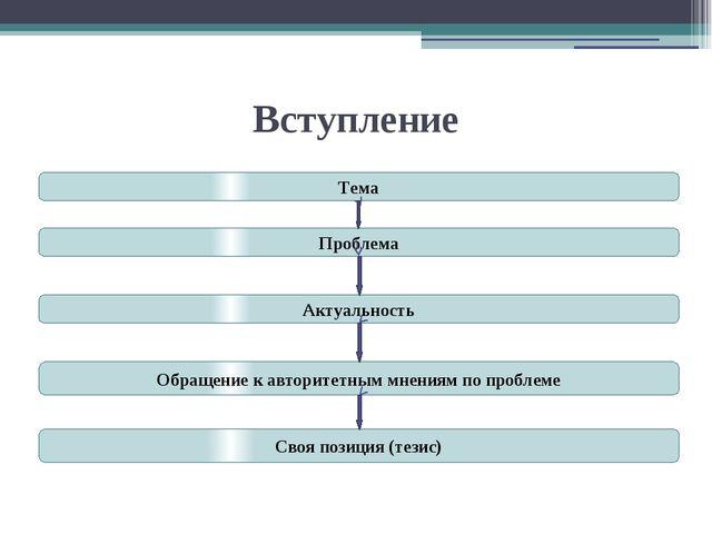Вступление Тема Проблема Актуальность Обращение к авторитетным мнениям по про...