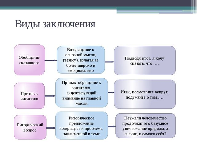 Виды заключения Обобщение сказанного Призыв к читателю Риторический вопрос В...