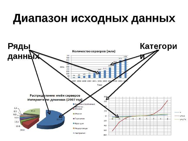 Диапазон исходных данных Ряды данных Категории