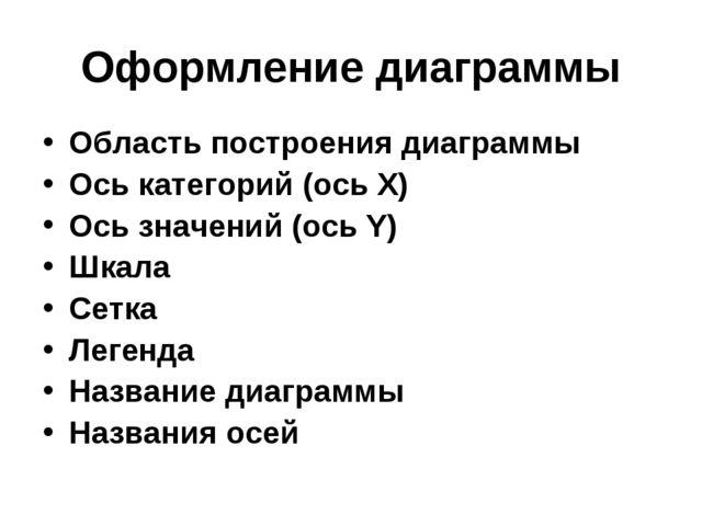 Оформление диаграммы Область построения диаграммы Ось категорий (ось Х) Ось з...
