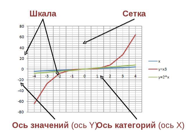 Ось категорий (ось Х) Ось значений (ось Y) Шкала Сетка