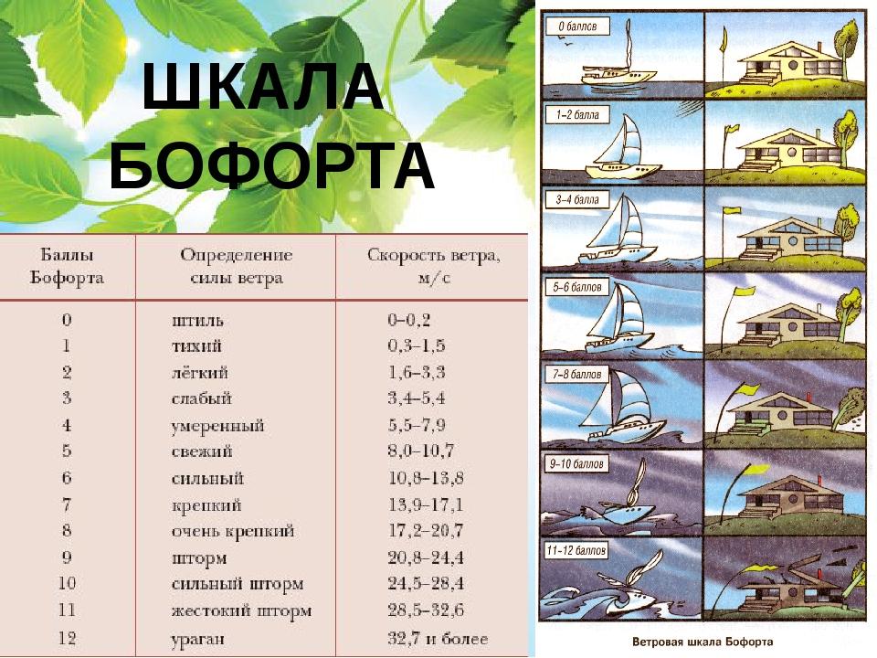 ШКАЛА БОФОРТА
