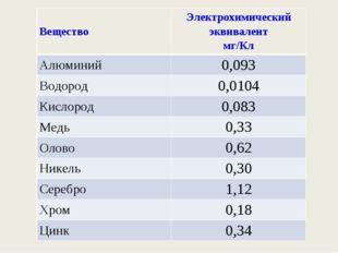 ВеществоЭлектрохимический эквивалент мг/Кл Алюминий0,093 Водород0,0104 Кис