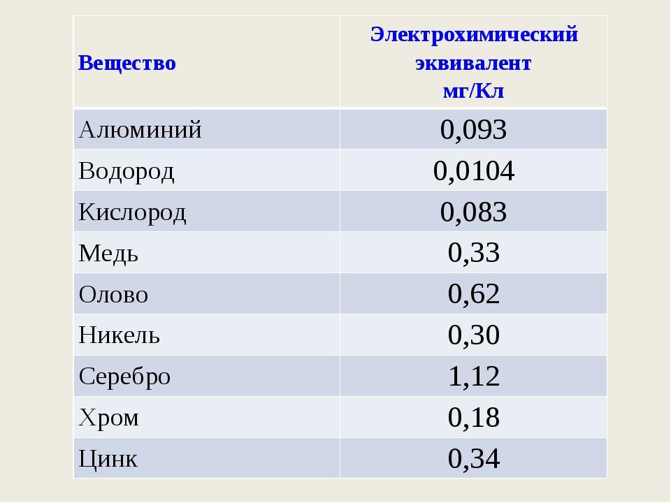 ВеществоЭлектрохимический эквивалент мг/Кл Алюминий0,093 Водород0,0104 Кис...