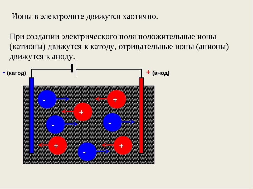 Ионы в электролите движутся хаотично. При создании электрического поля полож...