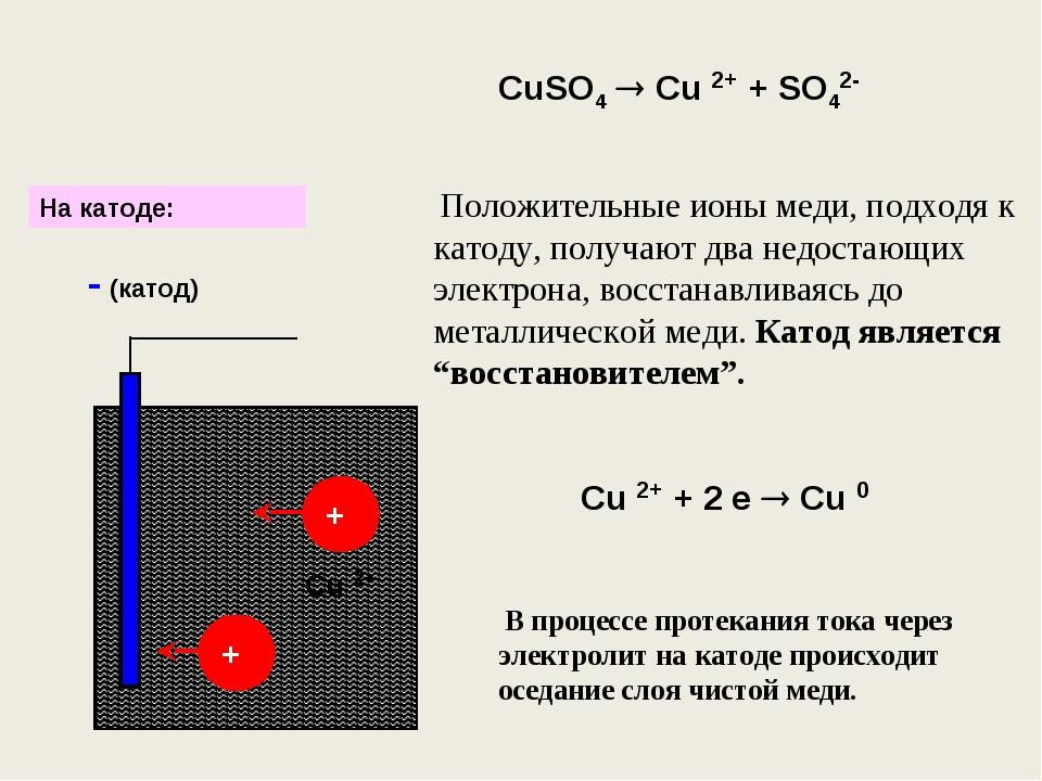 CuSO4  Cu 2+ + SO42- + + - (катод) Положительные ионы меди, подходя к катоду...