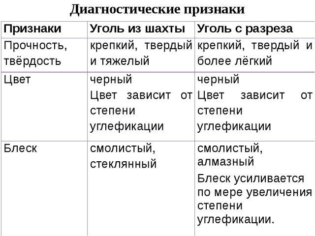 Диагностические признаки Признаки Уголь из шахты Уголь с разреза Прочность, т...