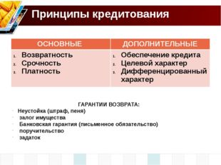 Принципы кредитования ГАРАНТИИ ВОЗВРАТА: Неустойка (штраф, пеня) залог имущес