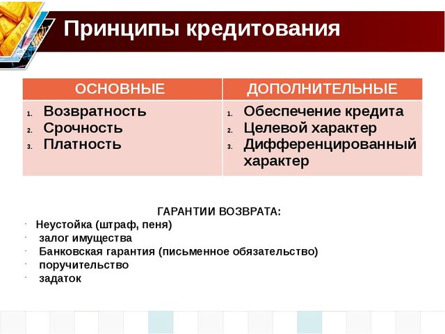 Принципы кредитования ГАРАНТИИ ВОЗВРАТА: Неустойка (штраф, пеня) залог имущес...