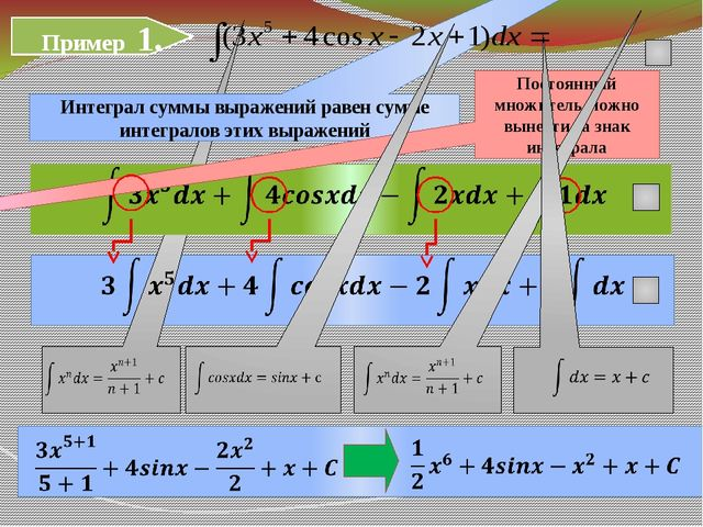 Пример 1. Интеграл суммы выражений равен сумме интегралов этих выражений  П...