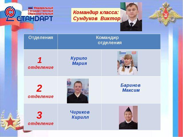 Командир класса: Сундуков Виктор ОтделенияКомандир отделения 1 отделение К...